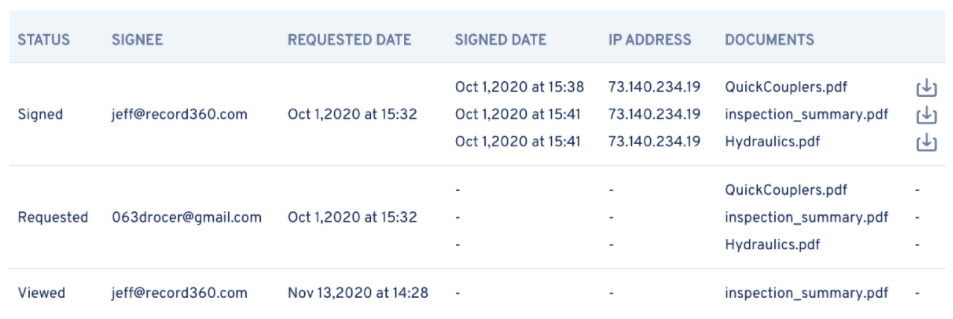 A column with for the Status, Signee, Requested Date, etc.